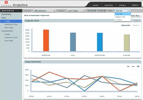 Sonoa Analytics