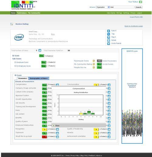 Intel_Score Details Page