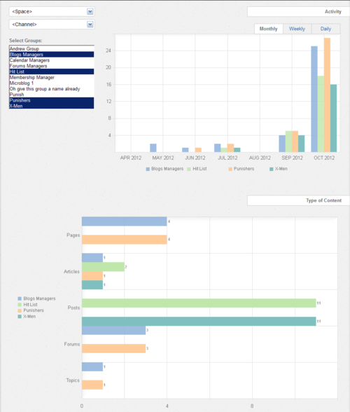 Social Analytics - Group Compare