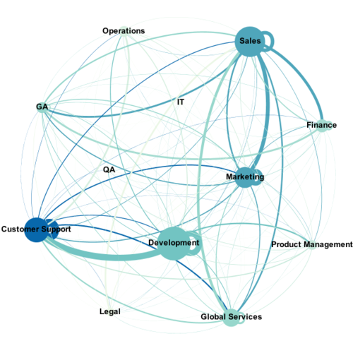 Clearvale Inter-departmental Connectivity Social Graph