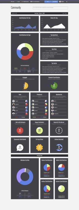 Screenshot_Bloomfire Analytics